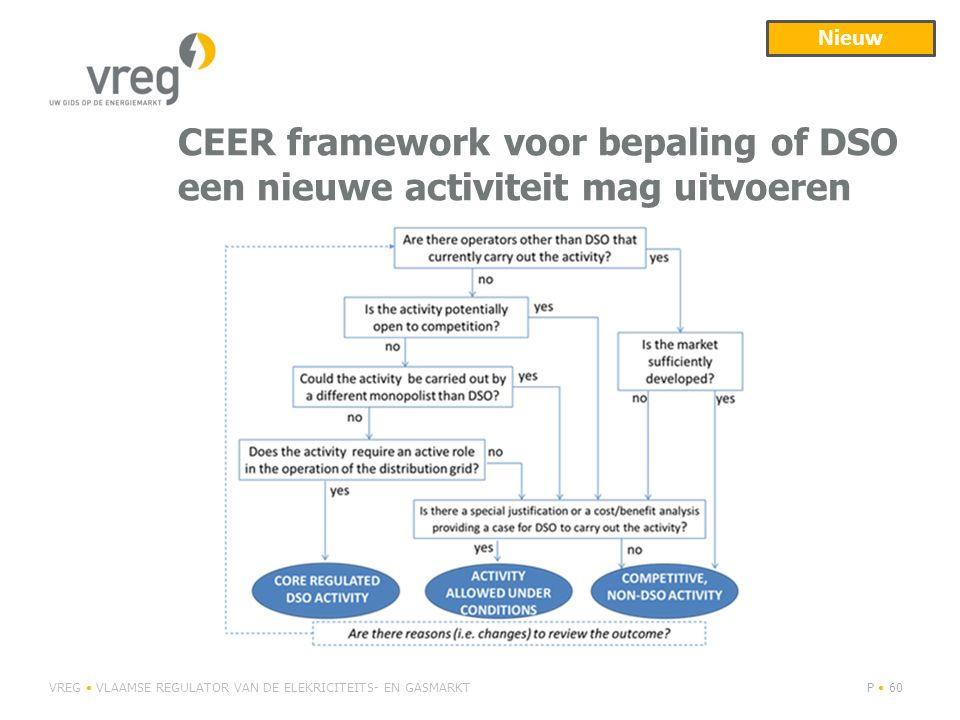 CEER framework voor bepaling of DSO een nieuwe activiteit mag uitvoeren VREG VLAAMSE REGULATOR VAN DE ELEKRICITEITS- EN GASMARKTP 60 Nieuw