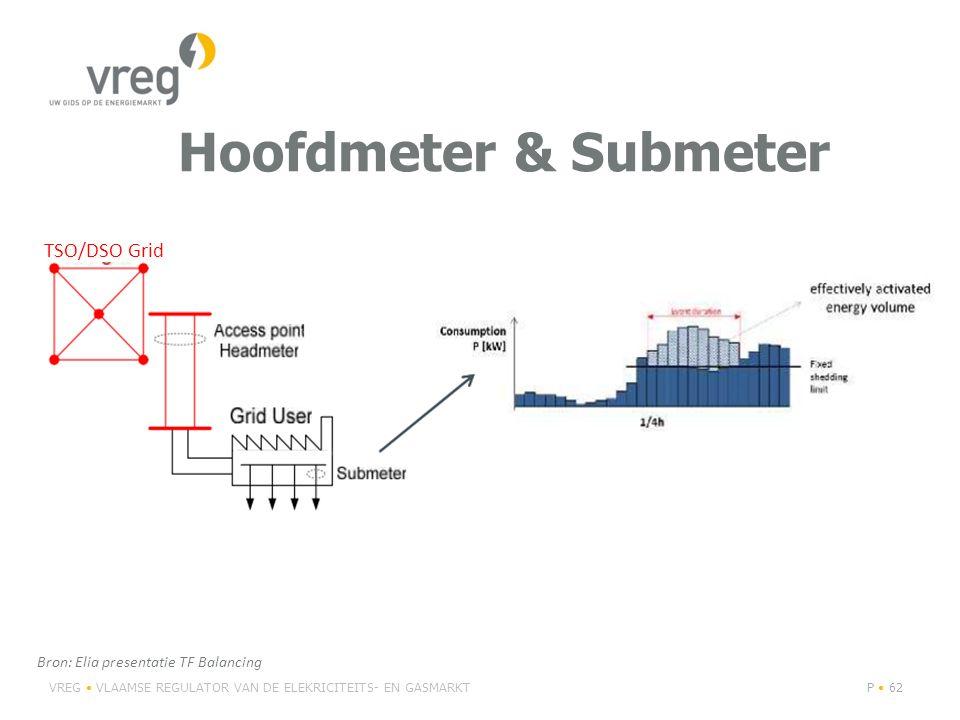 Hoofdmeter & Submeter VREG VLAAMSE REGULATOR VAN DE ELEKRICITEITS- EN GASMARKTP 62 TSO/DSO Grid Bron: Elia presentatie TF Balancing
