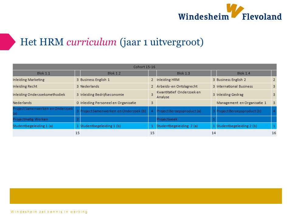 Windesheim zet kennis in werking Het HRM curriculum (jaar 1 uitvergroot) Cohort 15-16 Blok 1.1 Blok 1.2 Blok 1.3 Blok 1.4 Inleiding Marketing3Business