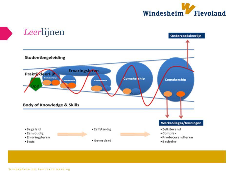 Windesheim zet kennis in werking Het HRM curriculum (alle jaren)