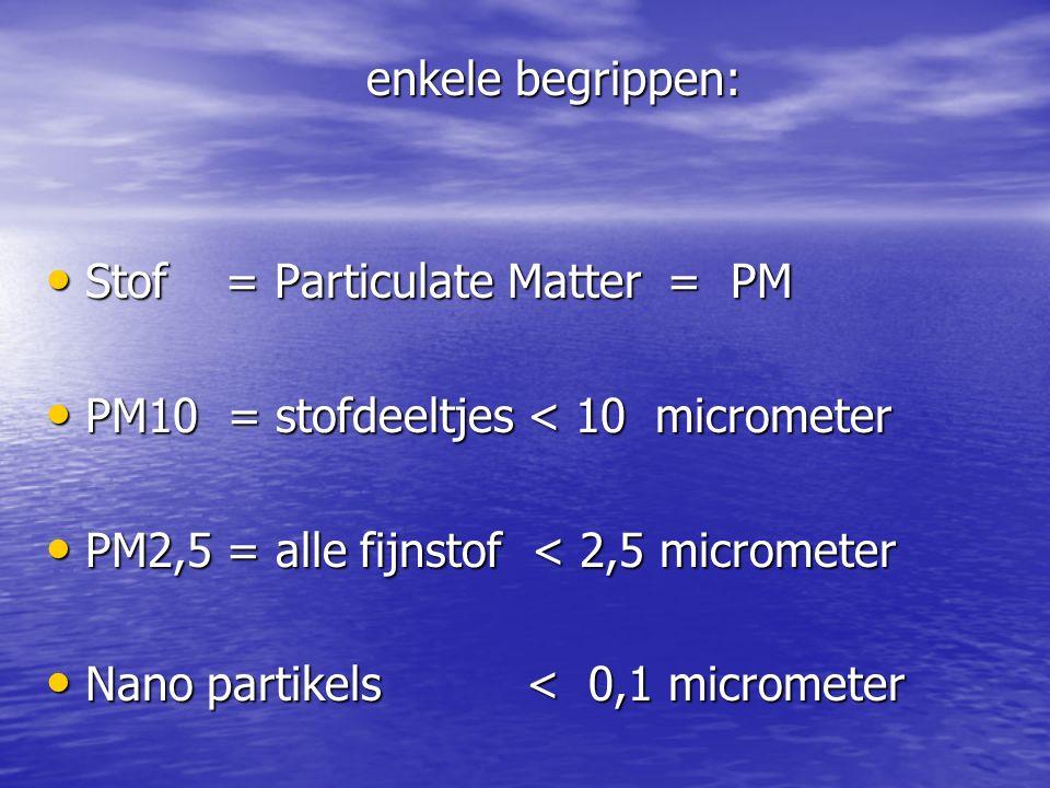 enkele begrippen: enkele begrippen: Stof = Particulate Matter = PM Stof = Particulate Matter = PM PM10 = stofdeeltjes < 10 micrometer PM10 = stofdeeltjes < 10 micrometer PM2,5 = alle fijnstof < 2,5 micrometer PM2,5 = alle fijnstof < 2,5 micrometer Nano partikels < 0,1 micrometer Nano partikels < 0,1 micrometer