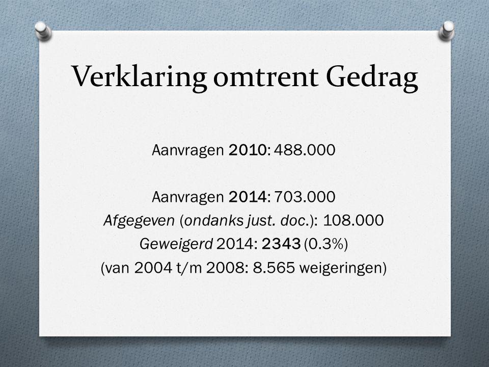 Verklaring omtrent Gedrag Aanvragen 2010: 488.000 Aanvragen 2014: 703.000 Afgegeven (ondanks just.