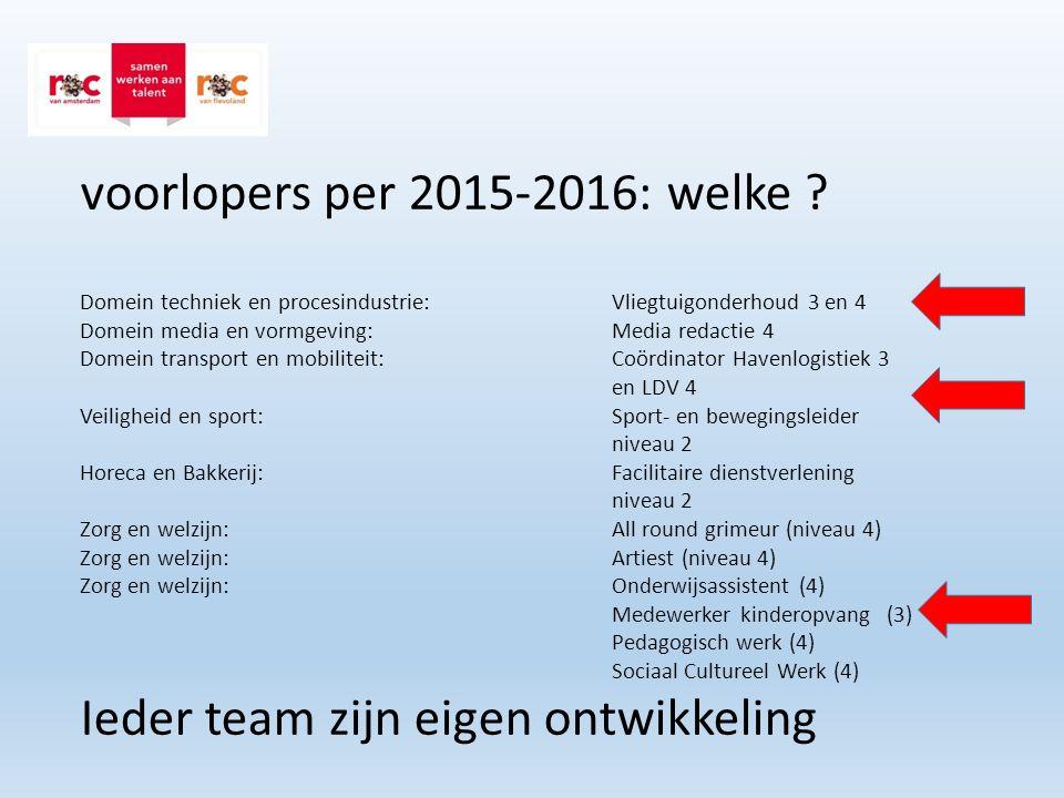 voorlopers per 2015-2016: welke ? Domein techniek en procesindustrie: Vliegtuigonderhoud 3 en 4 Domein media en vormgeving:Media redactie 4 Domein tra