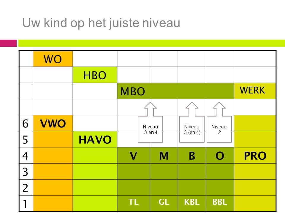 Uw kind op het juiste niveau WO HBO MBO WERK 6 VWO 5 HAVO 4 VMBOPRO 3 2 1 TLGLKBLBBL Niveau 3 en 4 Niveau 3 (en 4) Niveau 2