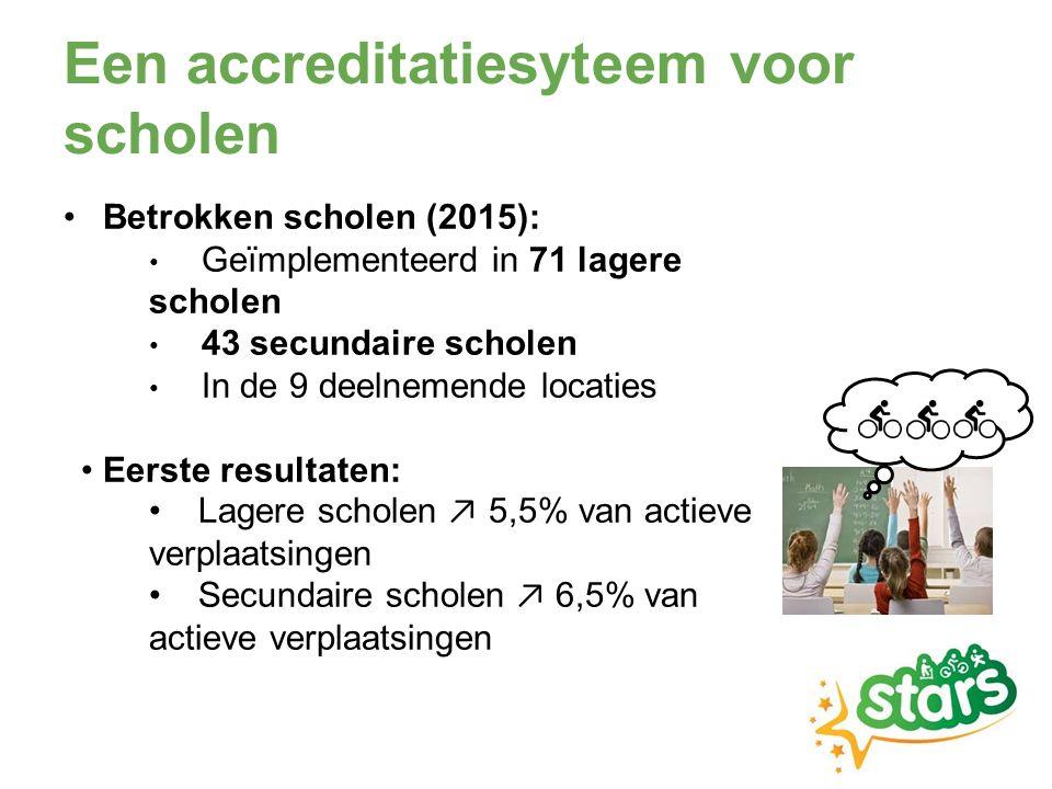 Een accreditatiesyteem voor scholen Betrokken scholen (2015): Geïmplementeerd in 71 lagere scholen 43 secundaire scholen In de 9 deelnemende locaties Eerste resultaten: Lagere scholen ↗ 5,5% van actieve verplaatsingen Secundaire scholen ↗ 6,5% van actieve verplaatsingen