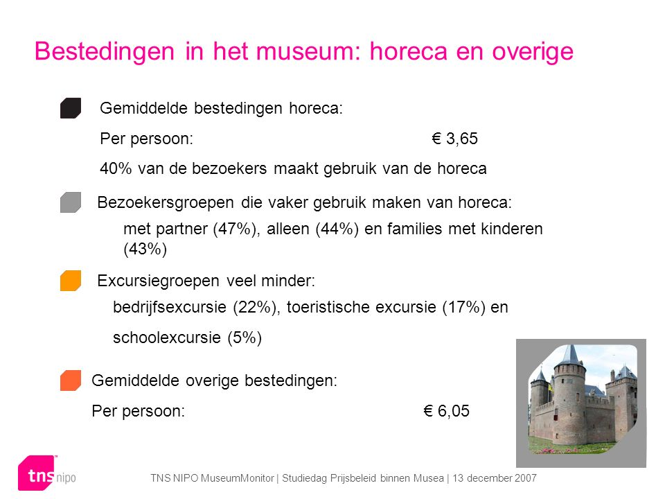 TNS NIPO MuseumMonitor | Studiedag Prijsbeleid binnen Musea | 13 december 2007 Bestedingen in het museum: horeca en overige Gemiddelde bestedingen horeca: Per persoon:€ 3,65 40% van de bezoekers maakt gebruik van de horeca Bezoekersgroepen die vaker gebruik maken van horeca: Excursiegroepen veel minder: met partner (47%), alleen (44%) en families met kinderen (43%) bedrijfsexcursie (22%), toeristische excursie (17%) en schoolexcursie (5%) Gemiddelde overige bestedingen: Per persoon:€ 6,05