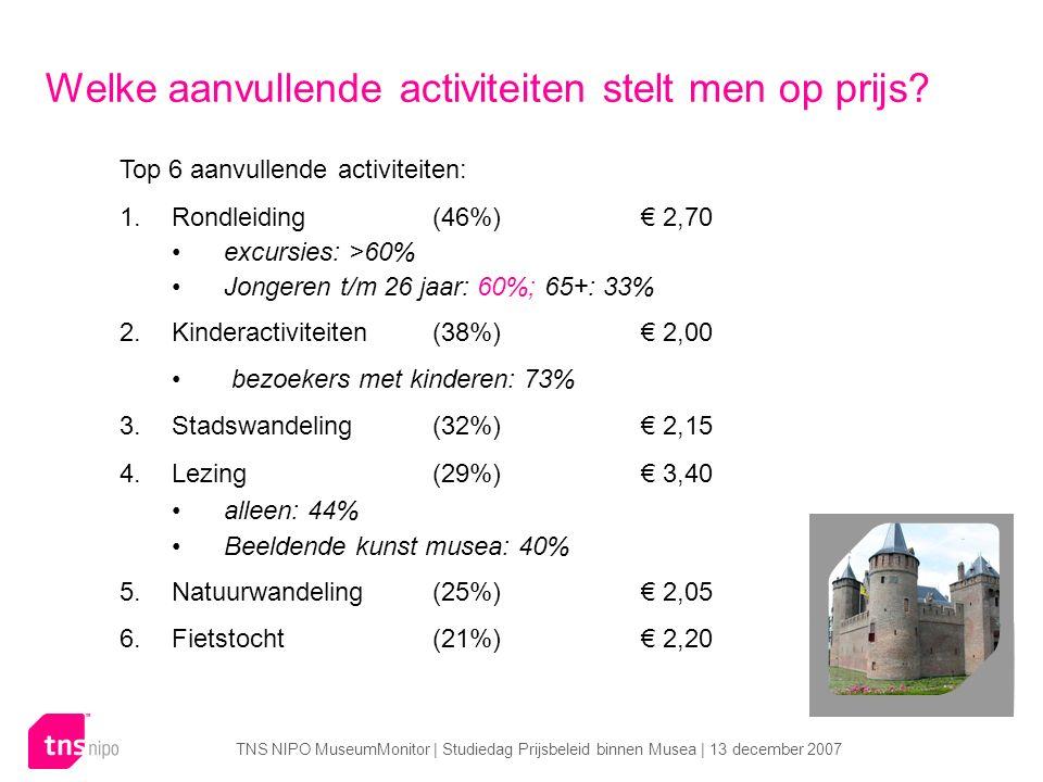 TNS NIPO MuseumMonitor | Studiedag Prijsbeleid binnen Musea | 13 december 2007 Top 6 aanvullende activiteiten: 1.Rondleiding (46%)€ 2,70 excursies: >60% Jongeren t/m 26 jaar: 60%; 65+: 33% 2.Kinderactiviteiten (38%)€ 2,00 bezoekers met kinderen: 73% 3.Stadswandeling(32%)€ 2,15 4.Lezing(29%)€ 3,40 alleen: 44% Beeldende kunst musea: 40% 5.Natuurwandeling (25%)€ 2,05 6.Fietstocht(21%)€ 2,20 Welke aanvullende activiteiten stelt men op prijs
