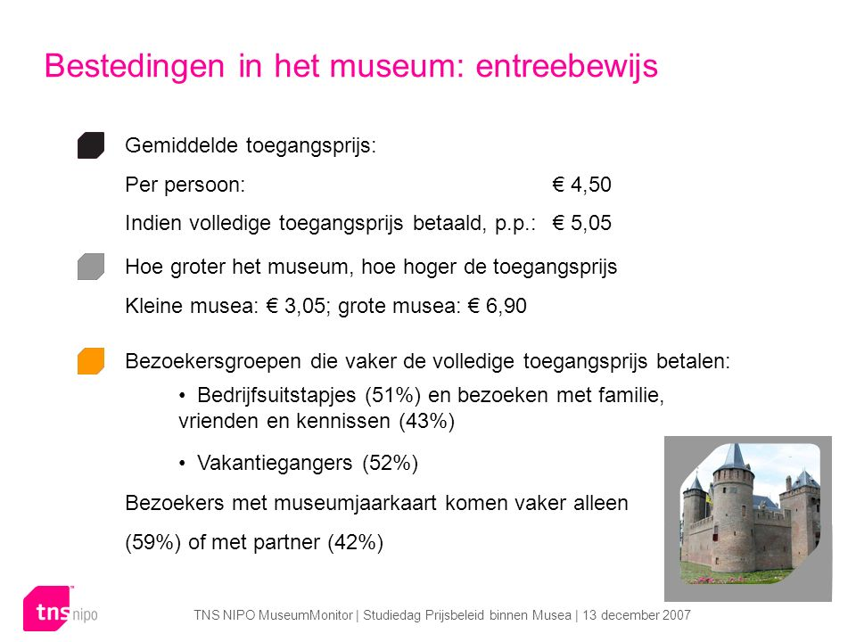 TNS NIPO MuseumMonitor | Studiedag Prijsbeleid binnen Musea | 13 december 2007 Bestedingen in het museum: entreebewijs Gemiddelde toegangsprijs: Per persoon:€ 4,50 Indien volledige toegangsprijs betaald, p.p.:€ 5,05 Hoe groter het museum, hoe hoger de toegangsprijs Kleine musea: € 3,05; grote musea: € 6,90 Bezoekersgroepen die vaker de volledige toegangsprijs betalen: Vakantiegangers (52%) Bedrijfsuitstapjes (51%) en bezoeken met familie, vrienden en kennissen (43%) Bezoekers met museumjaarkaart komen vaker alleen (59%) of met partner (42%)