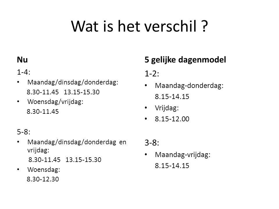 Wat is het verschil ? Nu 1-4: Maandag/dinsdag/donderdag: 8.30-11.45 13.15-15.30 Woensdag/vrijdag: 8.30-11.45 5-8: Maandag/dinsdag/donderdag en vrijdag