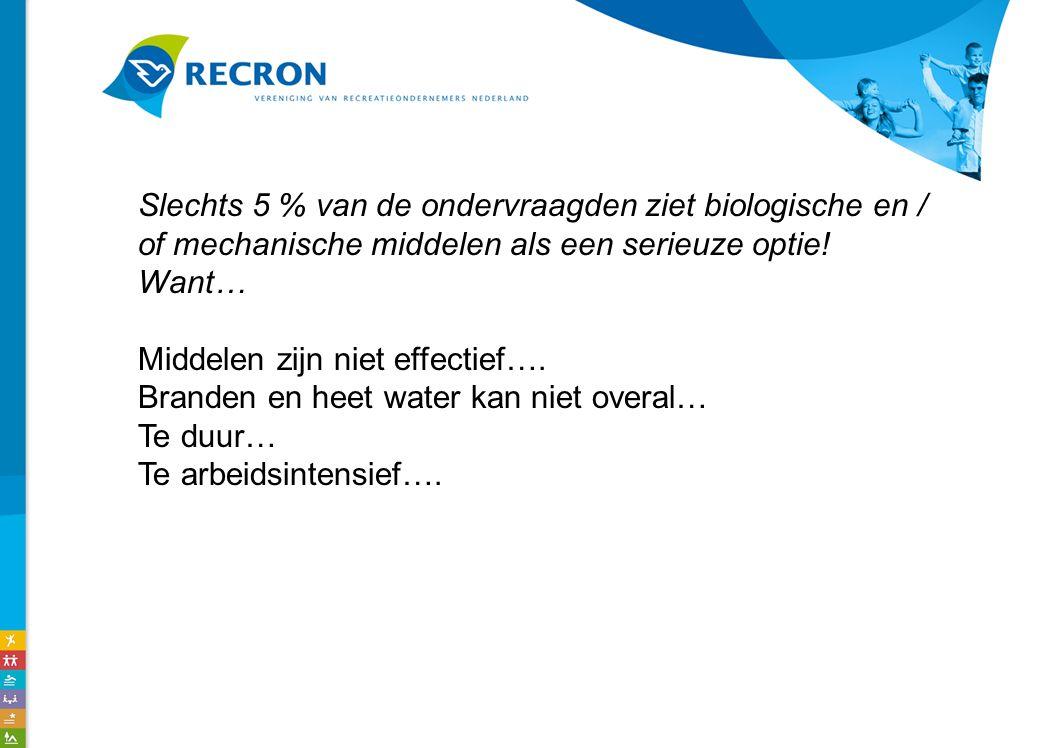 Slechts 5 % van de ondervraagden ziet biologische en / of mechanische middelen als een serieuze optie.