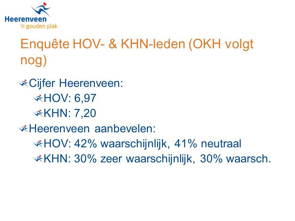 Enquête HOV- & KHN-leden (OKH volgt nog) Cijfer Heerenveen: HOV: 6,97 KHN: 7,20 Heerenveen aanbevelen: HOV: 42% waarschijnlijk, 41% neutraal KHN: 30% zeer waarschijnlijk, 30% waarsch.