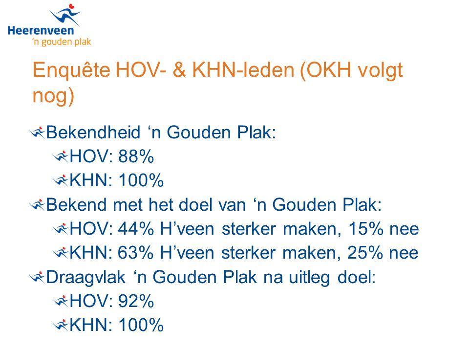 Enquête HOV- & KHN-leden (OKH volgt nog) Bekendheid 'n Gouden Plak: HOV: 88% KHN: 100% Bekend met het doel van 'n Gouden Plak: HOV: 44% H'veen sterker maken, 15% nee KHN: 63% H'veen sterker maken, 25% nee Draagvlak 'n Gouden Plak na uitleg doel: HOV: 92% KHN: 100%