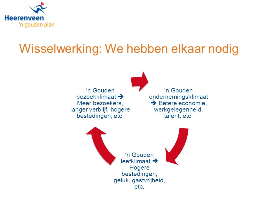 Wisselwerking: We hebben elkaar nodig 'n Gouden ondernemingsklimaat  Betere economie, werkgelegenheid, talent, etc.