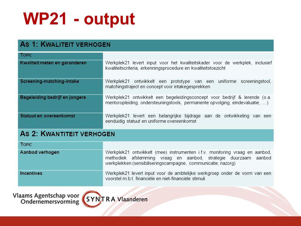 WP21 - output A S 1: K WALITEIT VERHOGEN T OPIC Kwaliteit meten en garanderenWerkplek21 levert input voor het kwaliteitskader voor de werkplek, inclusief kwaliteitscriteria, erkenningsprocedure en kwaliteitstoezicht Screening-matching-intakeWerkplek21 ontwikkelt een prototype van een uniforme screeningstool, matchingstraject en concept voor intakegesprekken Begeleiding bedrijf en jongereWerkplek21 ontwikkelt een begeleidingsconcept voor bedrijf & lerende (o.a.