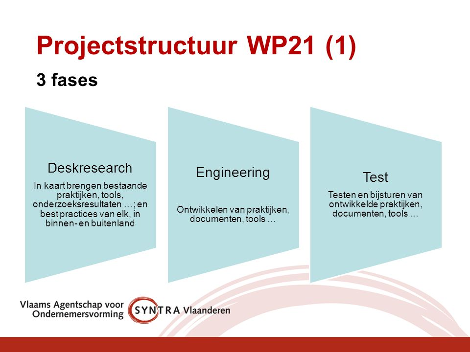 Deskresearch In kaart brengen bestaande praktijken, tools, onderzoeksresultaten …; en best practices van elk, in binnen- en buitenland Engineering Ontwikkelen van praktijken, documenten, tools … Test Testen en bijsturen van ontwikkelde praktijken, documenten, tools … Projectstructuur WP21 (1) 3 fases