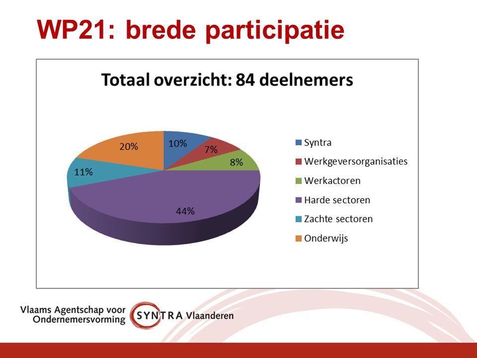 WP21: brede participatie