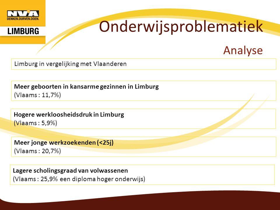 Onderwijsproblematiek Analyse Meer geboorten in kansarme gezinnen in Limburg (Vlaams : 11,7%) Hogere werkloosheidsdruk in Limburg (Vlaams : 5,9%) Limb