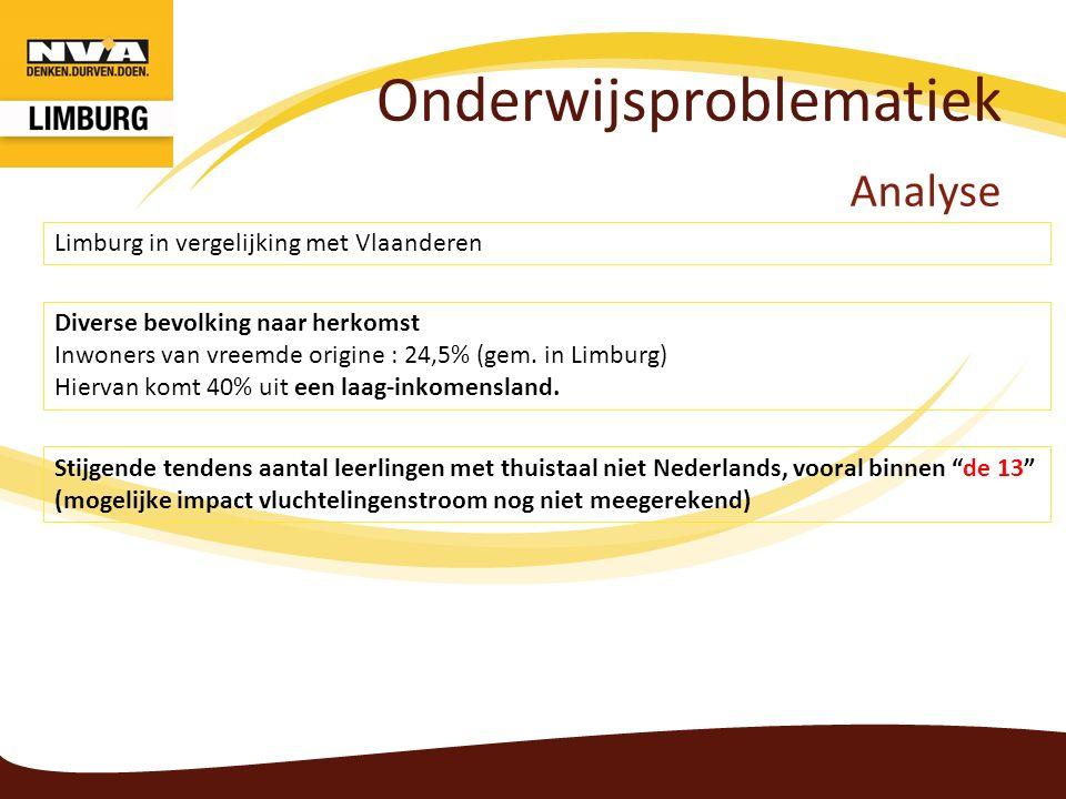 Onderwijsproblematiek Analyse Diverse bevolking naar herkomst Inwoners van vreemde origine : 24,5% (gem. in Limburg) Hiervan komt 40% uit een laag-ink