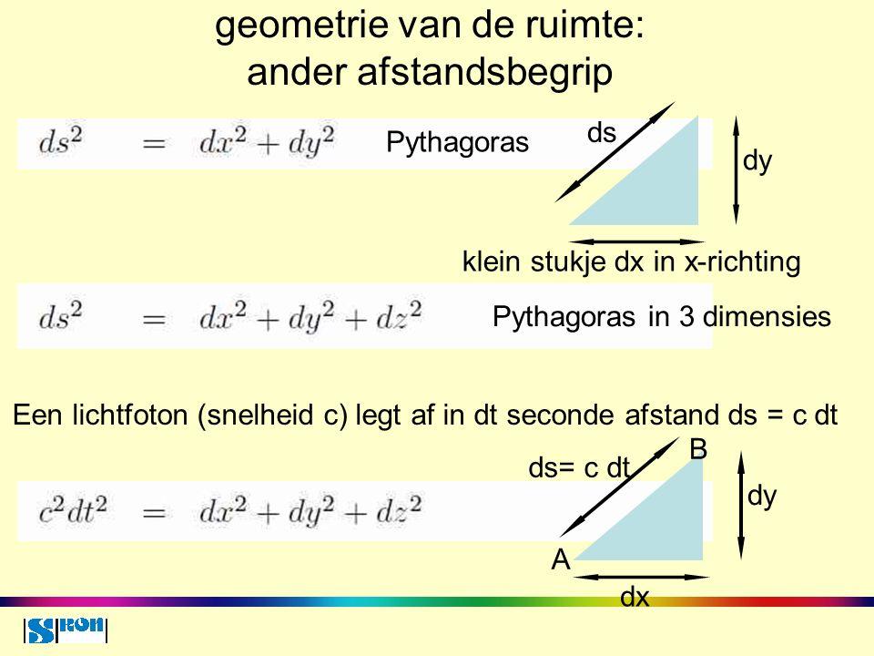 geometrie van de ruimte: ander afstandsbegrip dy dx ds= c dt dy klein stukje dx in x-richting ds Pythagoras Pythagoras in 3 dimensies Een lichtfoton (snelheid c) legt af in dt seconde afstand ds = c dt A B