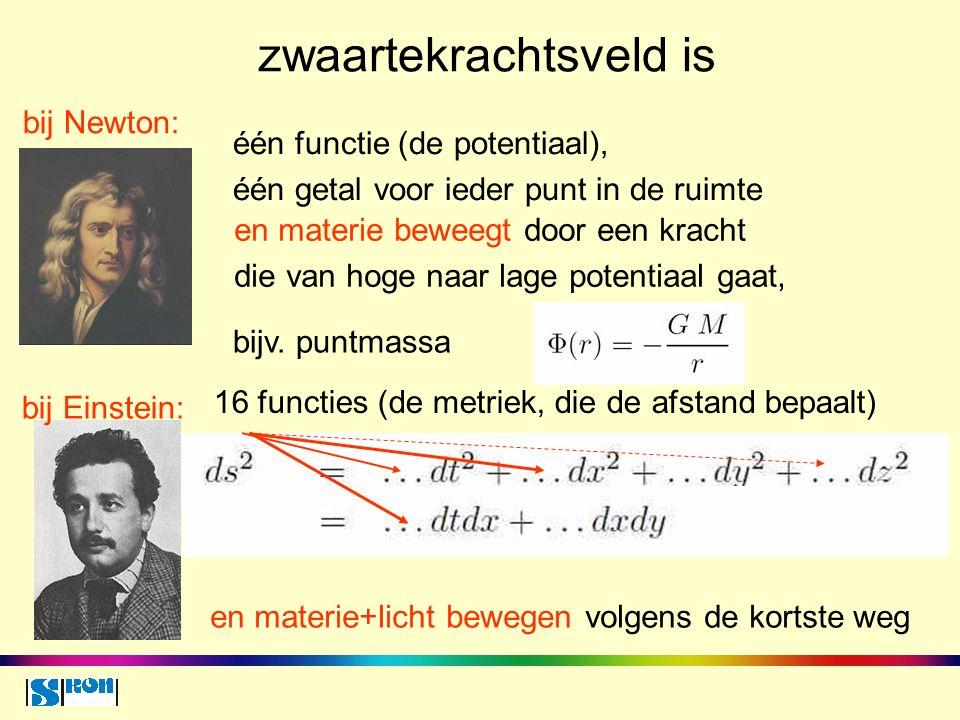 zwaartekrachtsveld is één functie (de potentiaal), één getal voor ieder punt in de ruimte bij Newton: bij Einstein: en materie+licht bewegen volgens de kortste weg en materie beweegt door een kracht die van hoge naar lage potentiaal gaat, 16 functies (de metriek, die de afstand bepaalt) bijv.