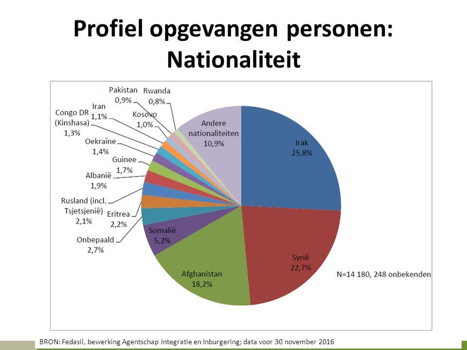 Profiel opgevangen personen: Nationaliteit BRON: Fedasil, bewerking Agentschap Integratie en Inburgering; data voor 30 november 2016