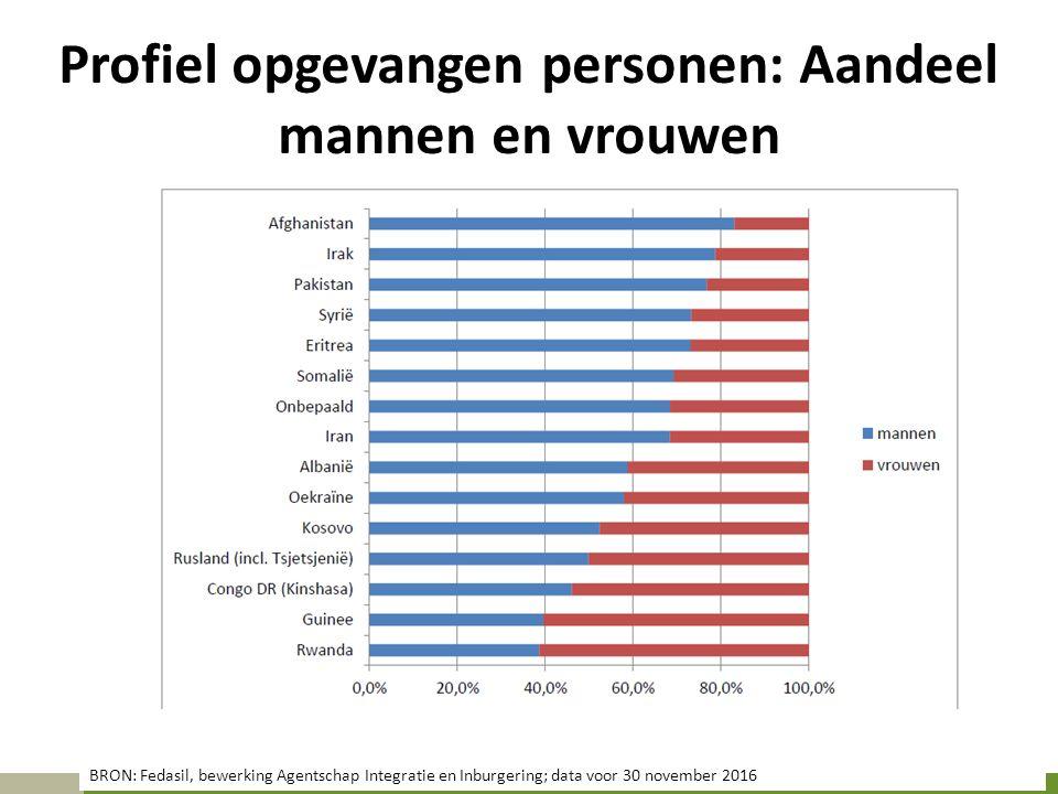 Profiel opgevangen personen: Aandeel mannen en vrouwen BRON: Fedasil, bewerking Agentschap Integratie en Inburgering; data voor 30 november 2016