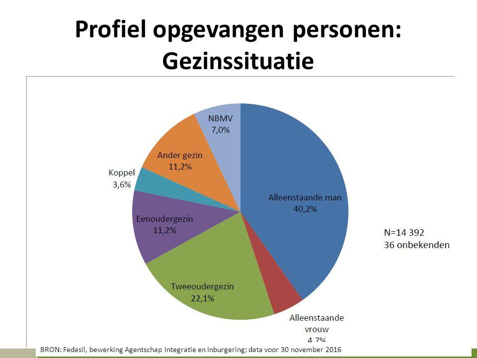 Profiel opgevangen personen: Gezinssituatie BRON: Fedasil, bewerking Agentschap Integratie en Inburgering; data voor 30 november 2016