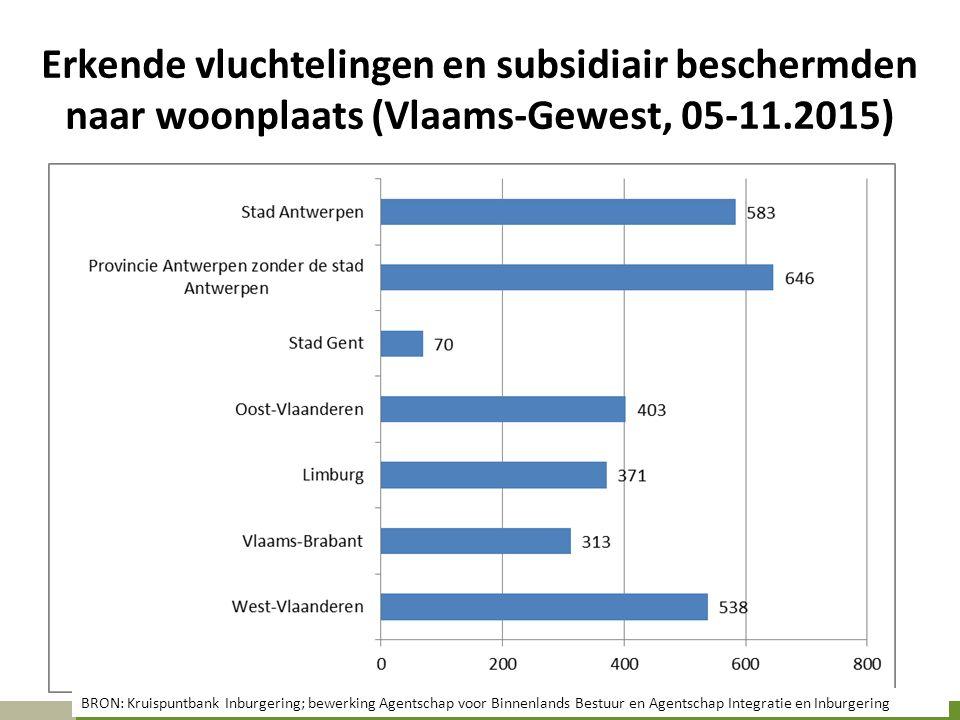 Erkende vluchtelingen en subsidiair beschermden naar woonplaats (Vlaams-Gewest, 05-11.2015) BRON: Kruispuntbank Inburgering; bewerking Agentschap voor Binnenlands Bestuur en Agentschap Integratie en Inburgering