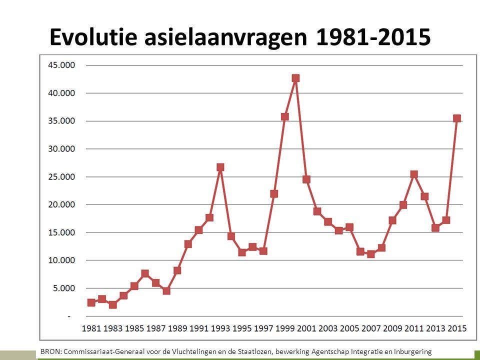 Evolutie asielaanvragen 1981-2015 BRON: Commissariaat-Generaal voor de Vluchtelingen en de Staatlozen, bewerking Agentschap Integratie en Inburgering
