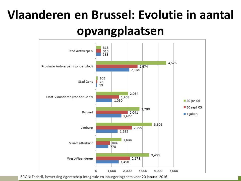 Vlaanderen en Brussel: Evolutie in aantal opvangplaatsen BRON: Fedasil, bewerking Agentschap Integratie en Inburgering; data voor 20 januari 2016
