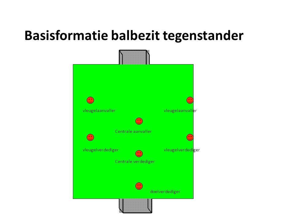 Basisformatie balbezit tegenstander doelverdediger Centrale verdediger vleugelverdediger vleugelaanvaller Centrale aanvaller