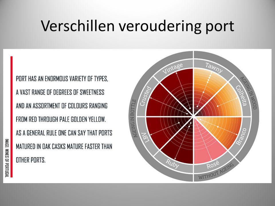Verschillen veroudering port
