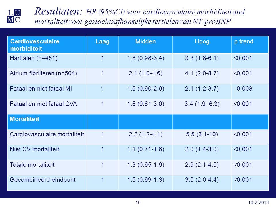 Resultaten: HR (95%CI) voor cardiovasculaire morbiditeit and mortaliteit voor geslachtsafhankelijke tertielen van NT-proBNP Cardiovasculaire morbiditeit LaagMiddenHoogp trend Hartfalen (n=461)11.8 (0.98-3.4)3.3 (1.8-6.1)<0.001 Atrium fibrilleren (n=504)12.1 (1.0-4.6)4.1 (2.0-8.7)<0.001 Fataal en niet fataal MI11.6 (0.90-2.9)2.1 (1.2-3.7) 0.008 Fataal en niet fataal CVA11.6 (0.81-3.0)3.4 (1.9 -6.3)<0.001 Mortaliteit Cardiovasculaire mortaliteit12.2 (1.2-4.1)5.5 (3.1-10)<0.001 Niet CV mortaliteit11.1 (0.71-1.6)2.0 (1.4-3.0)<0.001 Totale mortaliteit11.3 (0.95-1.9)2.9 (2.1-4.0)<0.001 Gecombineerd eindpunt11.5 (0.99-1.3)3.0 (2.0-4.4)<0.001 10-2-201610