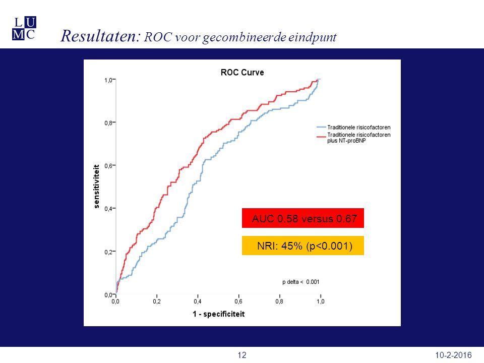 Resultaten: ROC voor gecombineerde eindpunt 10-2-201612 AUC 0.58 versus 0.67 NRI: 45% (p<0.001)