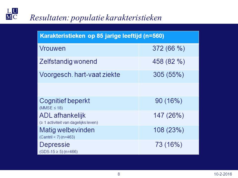Resultaten: populatie karakteristieken Karakteristieken op 85 jarige leeftijd (n=560) Vrouwen372 (66 %) Zelfstandig wonend458 (82 %) Voorgesch.