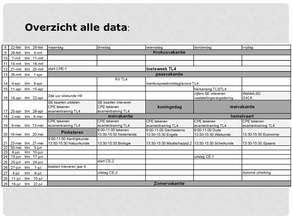 Data: tot wanneer les? Periode 5:21-25 mrt toetsweek 21 april laatste lesdag 22 april LSD/WALIBI
