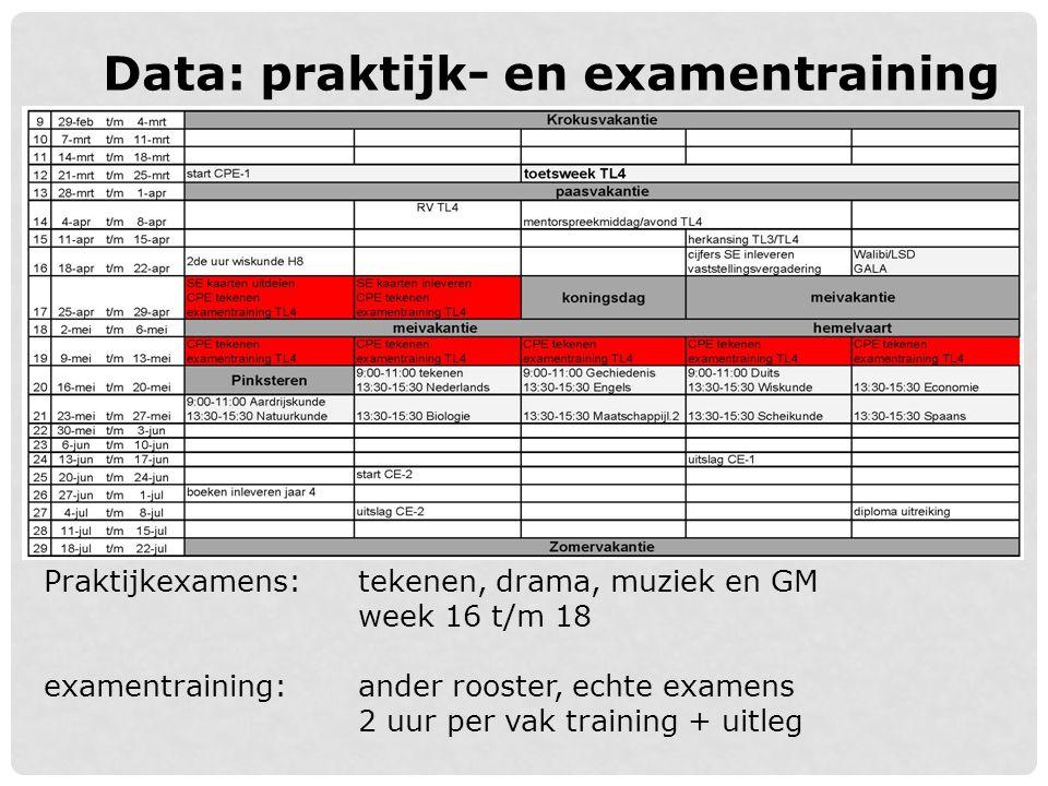 Data: praktijk- en examentraining Praktijkexamens:tekenen, drama, muziek en GM week 16 t/m 18 examentraining: ander rooster, echte examens 2 uur per v