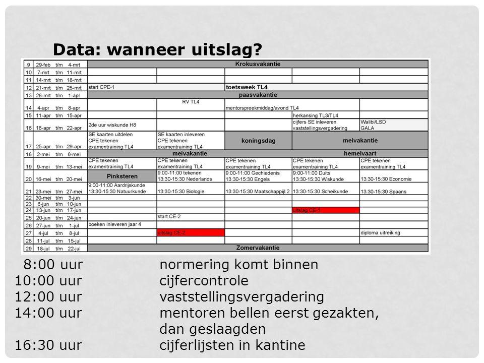 Data voor ouders: SE-kaart/herkansing SE-kaart: overzicht cijfers School Examen getekend door ouders.