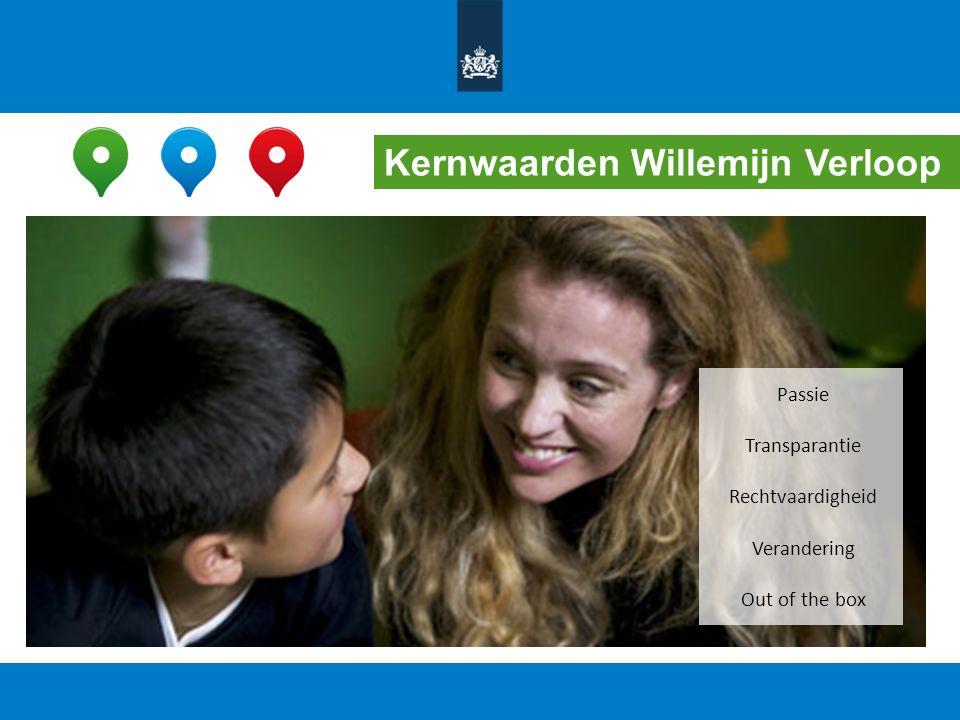 Kernwaarden Willemijn Verloop Passie Transparantie Rechtvaardigheid Verandering Out of the box
