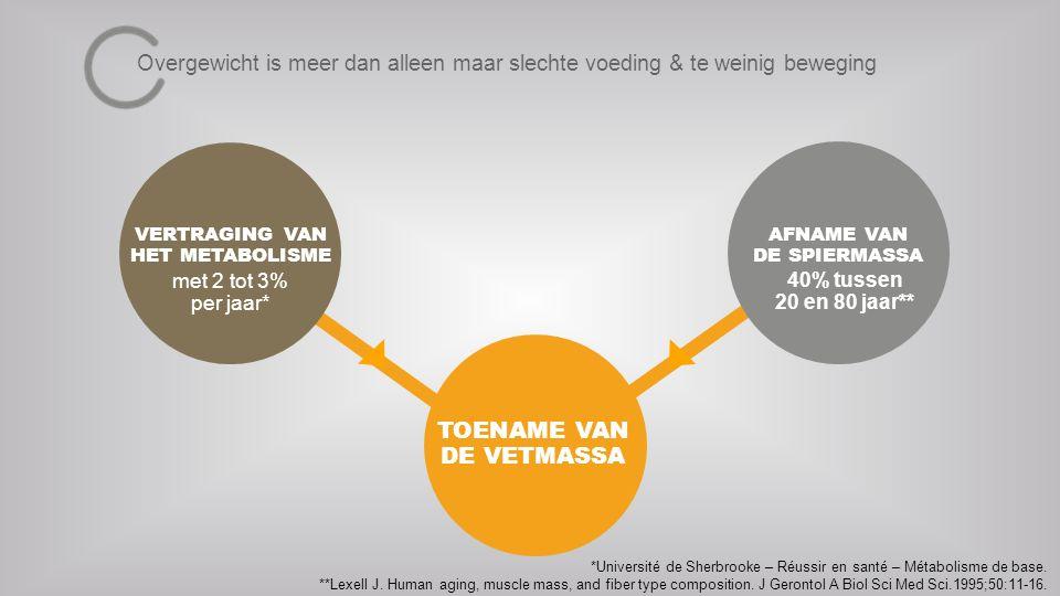 VERTRAGING VAN HET METABOLISME met 2 tot 3% per jaar* AFNAME VAN DE SPIERMASSA 40% tussen 20 en 80 jaar** TOENAME VAN DE VETMASSA Overgewicht is meer dan alleen maar slechte voeding & te weinig beweging *Université de Sherbrooke – Réussir en santé – Métabolisme de base.