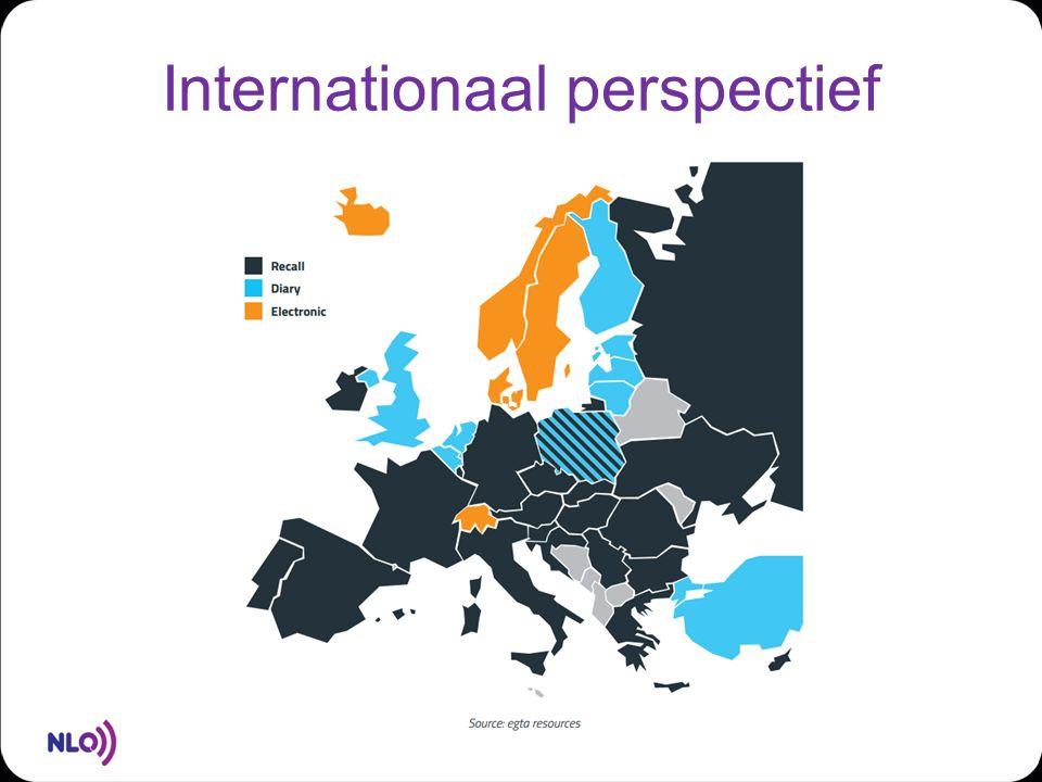 Internationaal perspectief