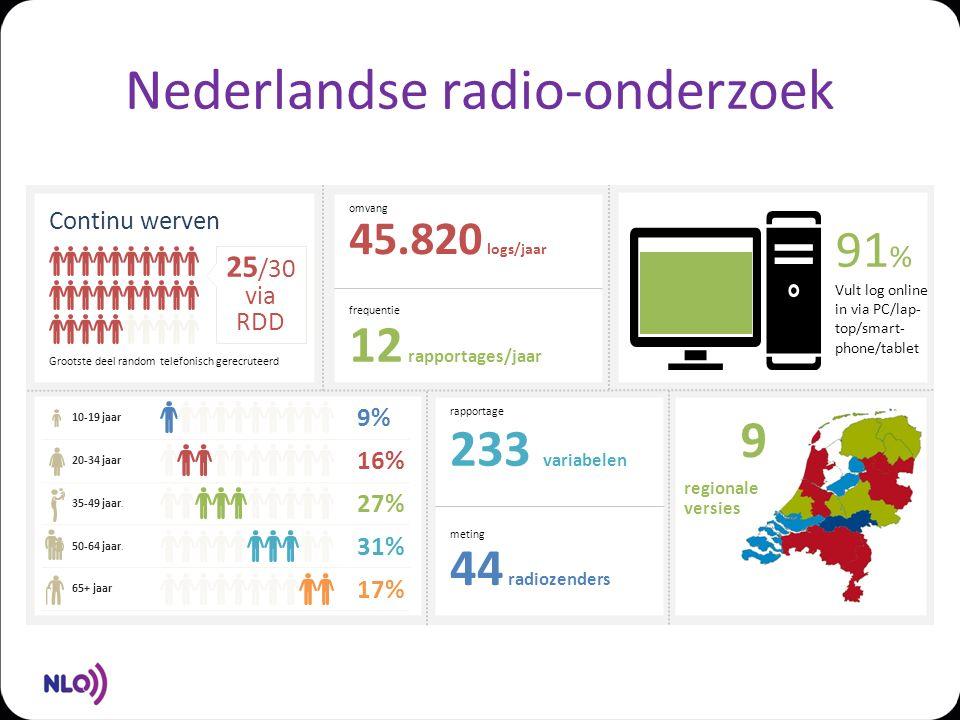Nederlandse radio-onderzoek 25 /30 via RDD Continu werven Grootste deel random telefonisch gerecruteerd omvang 45.820 logs/jaar frequentie 12 rapportages/jaar rapportage 233 variabelen meting 44 radiozenders Vult log online in via PC/lap- top/smart- phone/tablet 91 % 9 regionale versies 9% 10-19 jaar 16% 20-34 jaar 27% 35-49 jaar.