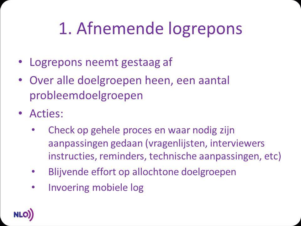 1. Afnemende logrepons Logrepons neemt gestaag af Over alle doelgroepen heen, een aantal probleemdoelgroepen Acties: Check op gehele proces en waar no