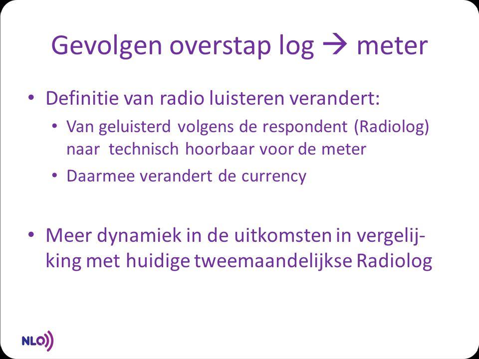 Gevolgen overstap log  meter Definitie van radio luisteren verandert: Van geluisterd volgens de respondent (Radiolog) naar technisch hoorbaar voor de meter Daarmee verandert de currency Meer dynamiek in de uitkomsten in vergelij- king met huidige tweemaandelijkse Radiolog
