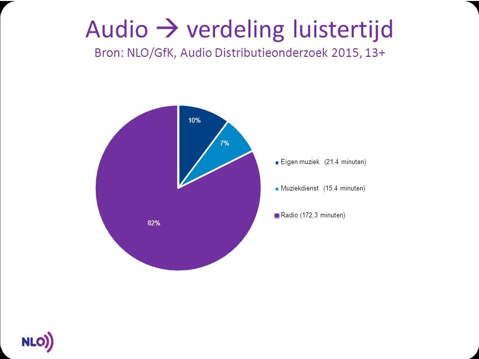 Audio  verdeling luistertijd Bron: NLO/GfK, Audio Distributieonderzoek 2015, 13+ 10% 7% 82% Eigen muziek (21,4 minuten) Muziekdienst (15,4 minuten) Radio (172,3 minuten)