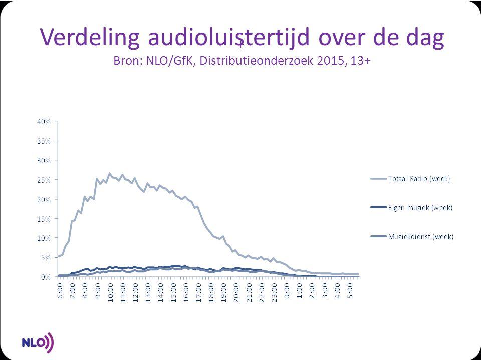 + Verdeling audioluistertijd over de dag Bron: NLO/GfK, Distributieonderzoek 2015, 13+