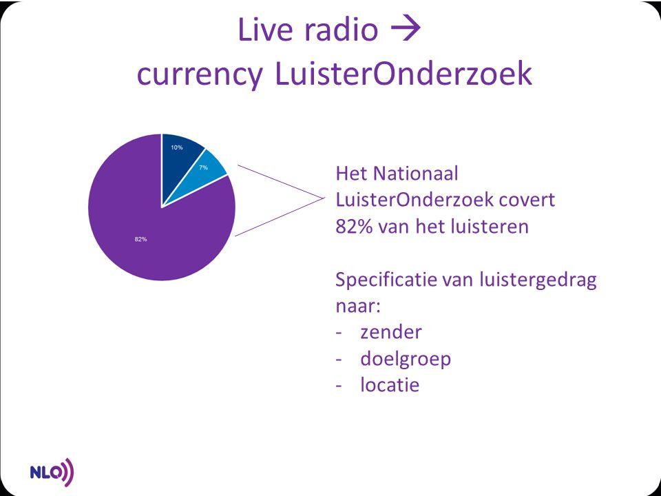 Live radio  currency LuisterOnderzoek