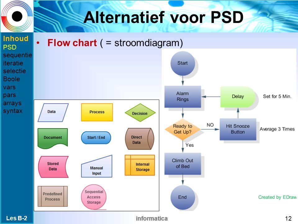 informatica Alternatief voor PSD Flow chart ( = stroomdiagram) Les B-2 12 Inhoud PSD sequentie iteratie selectie Boole vars pars arrays syntax
