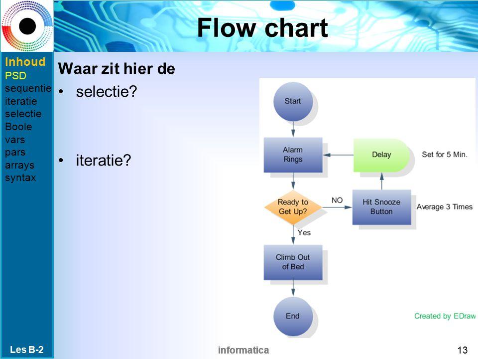informatica Flow chart Waar zit hier de selectie.iteratie.