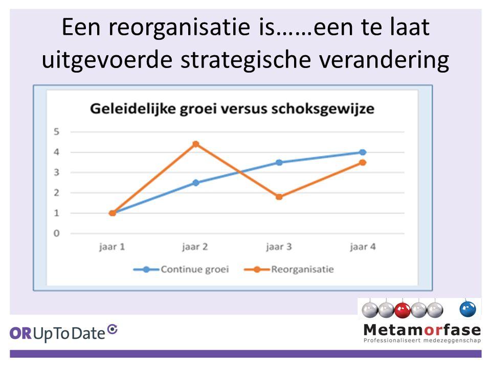 Een reorganisatie is……een te laat uitgevoerde strategische verandering